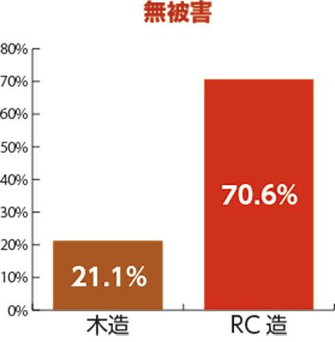 無被害 木造21.1% RC造70.6%
