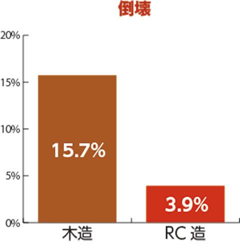 倒壊 木造15.7% RC造3.9%